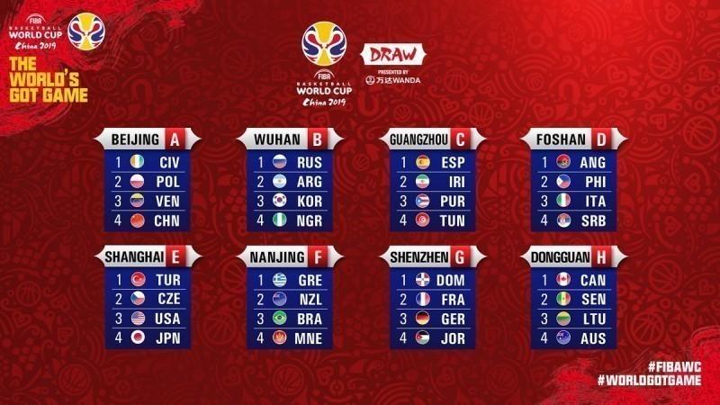 Srbija u grupi sa Italijom, Filipinima i Angolom na SP u Kini