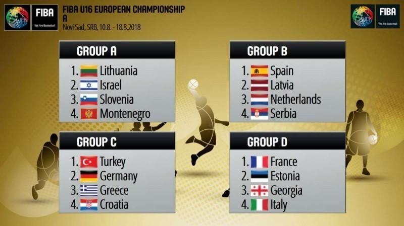 Mlade reprezentacije saznale protivnike na Evropskim prvenstvima